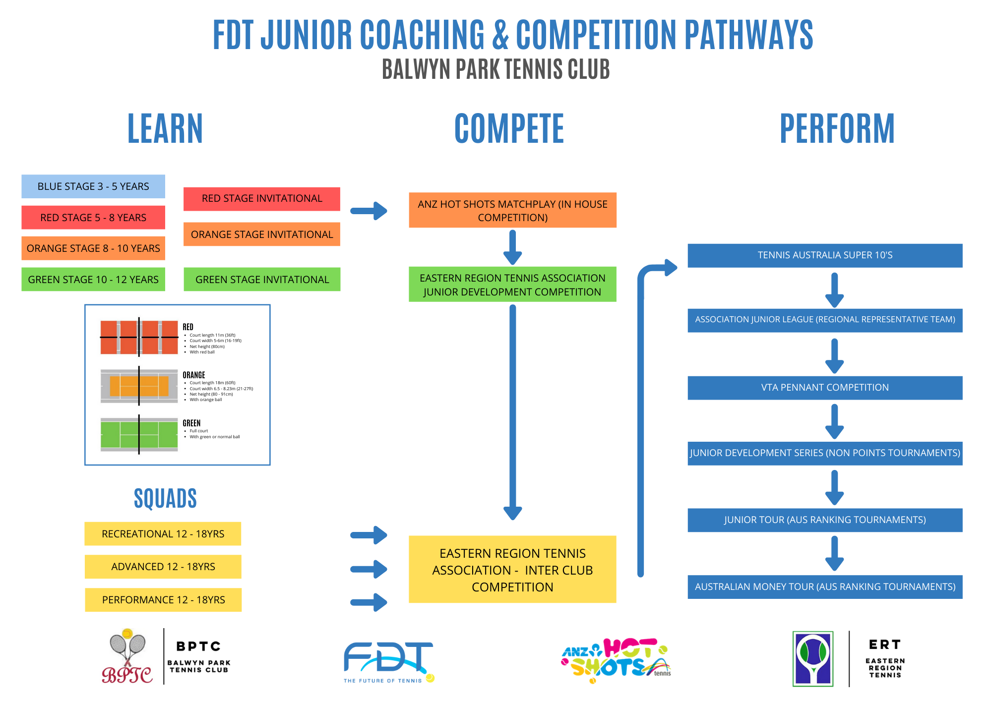 Box Hill Tennis Coaching pathways